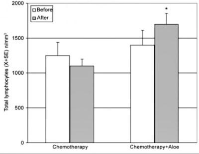 numero medio dei linfociti aloe chemioterapia